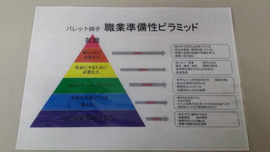 就労に必要となる『職業準備性ピラミッド』とは?のイメージ画像